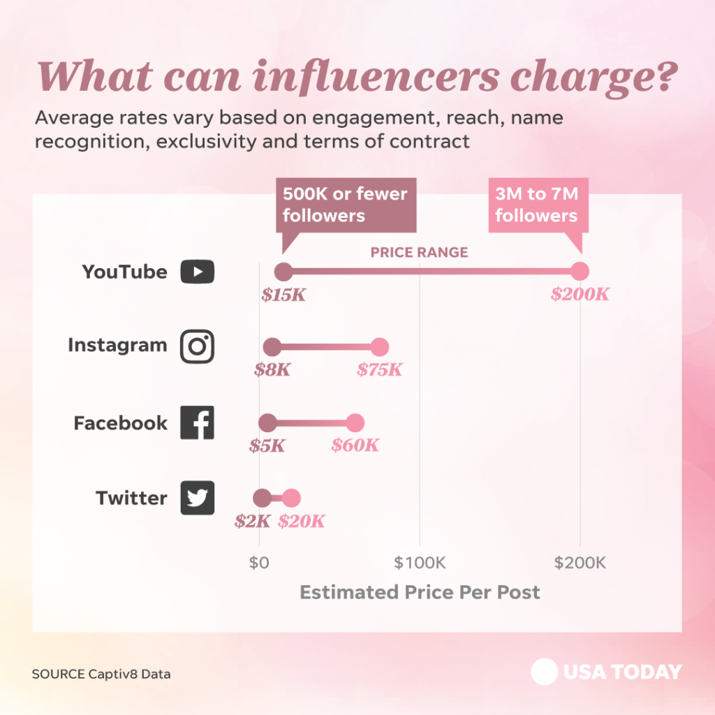 Rise of the Instagram Influencer